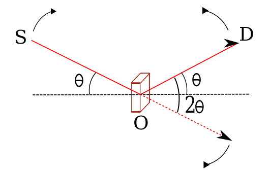 Skitse af diffraktion